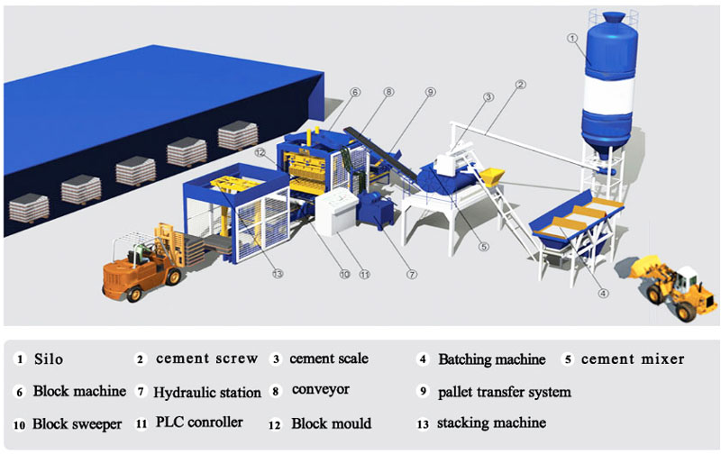 production process of automatic brick making machine