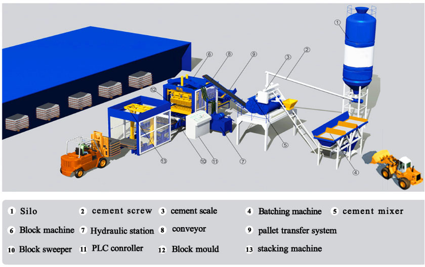 production process of hollow bricks machine
