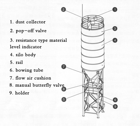 structure of cement silo