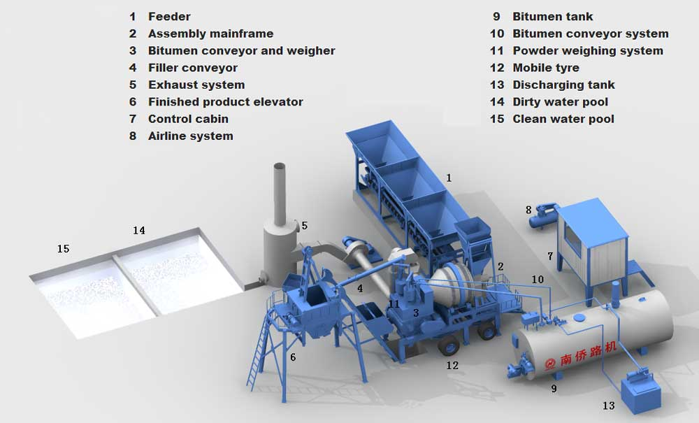 components of drum mix plant