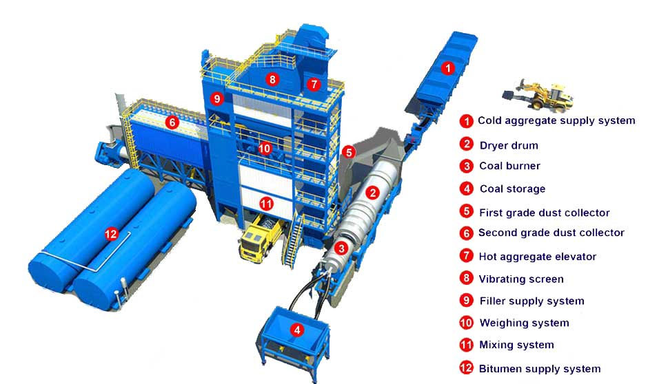 compositions of batch type asphalt plant