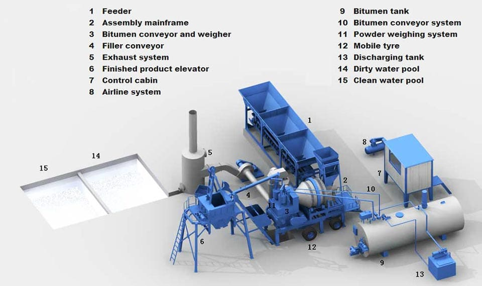 asphalt drum mix plant components